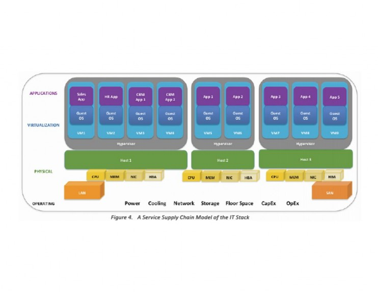 VMTurbo_Service Supply Chain Model of the IT Stack