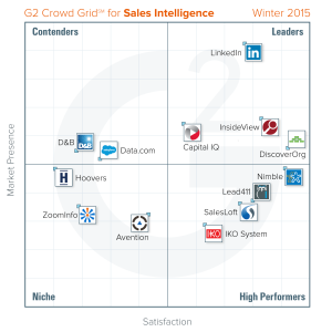 G2 Sales-Intelligence Quadrant for Winter2015
